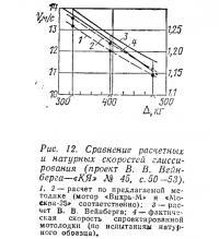 Рис. 12. Сравнение расчетных и натурных скоростей глиссирования