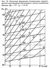 Рис. 13. Расчетная диаграмма оптимальных характеристик глиссирования