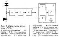 Рис. 1. Блок-схема детектора РЛС