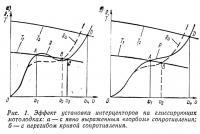 Рис. 1. Эффект установки интерцепторов на глиссирующих мотолодках