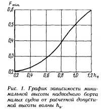 Рис. 1. График зависимости минимальной высоты надводного борта малых судов