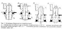 Рис. 1. Колебания двигателя на амортизаторах