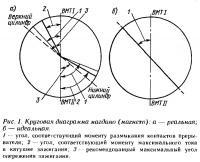 Рис. 1. Круговая диаграмма магдино (магнето)