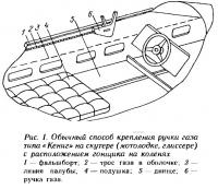 Рис. 1. Обычный способ крепления ручки газа типа «Кениг» на скутере