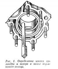 Рис. 1. Определение износа цилиндра и зазора в замке поршневого кольца