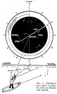 Рис. 1. Определение курса и широты яхты по Полярной звезде