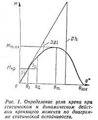 Рис. 1. Определение угла крена