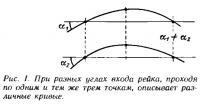 Рис. 1. При разных углах входа рейка, проходя по одним и тем же трем точкам