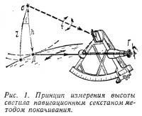 Рис. 1. Принцип измерения высоты светила секстаном методом покачивания