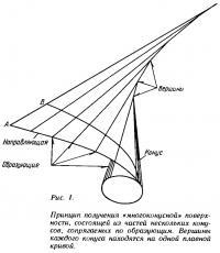 Рис. 1. Принцип получения «многоконусной» поверхности