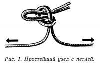 Рис. 1. Простейший узел с петлей