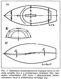 Рис. 1. Проверка симметричности корпуса яхты по обводу палубы