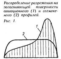 Рис. 1. Распределение разрежения на засасывающей поверхности