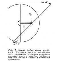 Рис. 1. Схема эффективных скоростей обтекания лопасти