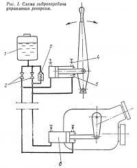 Рис. 1. Схема гидропередачи управления реверсом