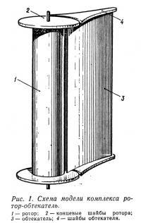 Рис. 1. Схема модели комплекса ротор-обтекатель