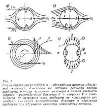 Рис. 1. Схема обтекания цилиндра