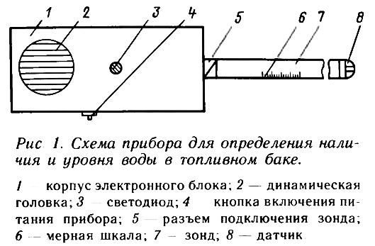 Схема уровня воды в баке