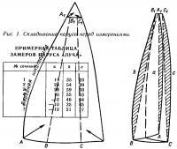Рис. 1. Складывание паруса перед измерениями