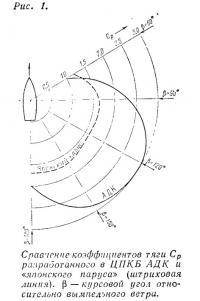 Рис. 1. Сравнение коэффициентов тяги разработанного в ЦПКБ АДК и «японского паруса»