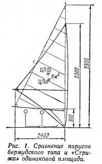 Рис. 1. Сравнение парусов бермудского типа и «Стрижа» одинаковой площади
