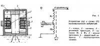 Рис. 1. Устройство и схема пьезомагнитного вибратора
