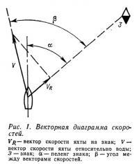 Рис. 1. Векторная диаграмма скоростей