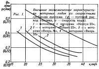 Рис. 1. Внешние экономические характеристики мотолодок со скоростными винтами