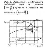 Рис. 1. Зависимость коэффициента подъемной силы от толщины