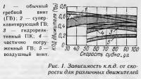 Рис. 1. Зависимость к.п.д. от скорости для различных движителей