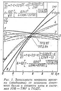 Рис. 1. Зависимость поправки времени от величины гоночного балла и скорости яхты