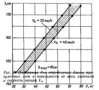 Рис. 2. Диаграмма для определения длины прогулочных лыж
