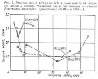 Рис. 2. Эмиссия масла (г/км) из подвесных моторов