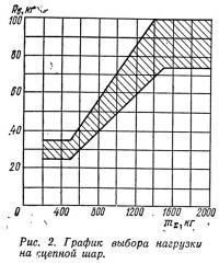Рис. 2. График выбора нагрузки