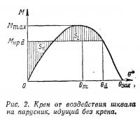 Рис. 2. Крен от воздействия шквала на парусник, идущий без крена