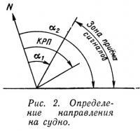 Рис. 2. Определение направления на судно