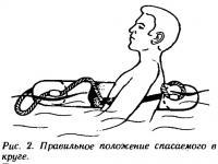 Рис. 2. Правильное положение спасаемого в круге