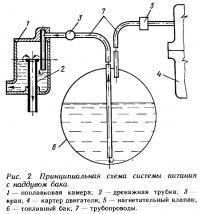 Рис. 2. Принципиальная схема системы питания с наддувом бака
