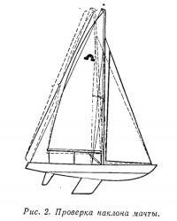 Рис. 2. Проверка наклона мачты
