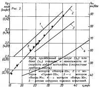 Рис. 2. Путь пройденный в зависимости от скорости хода мотолодки