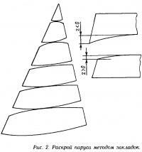 Рис. 2. Раскрой паруса методом закладок