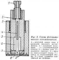 Рис. 2. Схема фотохимического воспламенителя