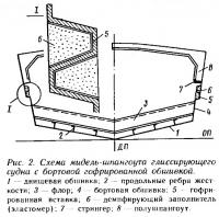 Рис. 2. Схема мидель шпангоута глиссирующего судна с бортовой гофрированной обшивкой