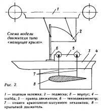 Рис. 2. Схема модели движителя типа «машущее крыло»