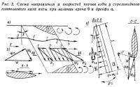Рис. 2. Схема направления и скоростей потока воды