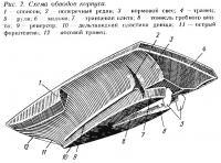 Рис. 2. Схема обводов корпуса