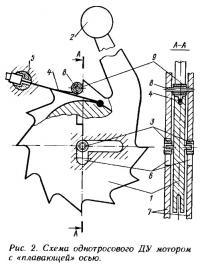 Рис. 2. Схема однотросового ДУ мотором с «плавающей» осью