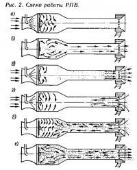 Рис. 2. Схема работы РПВ