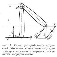 Рис. 2 Схема распределения скоростей обтекания вдоль лопастей