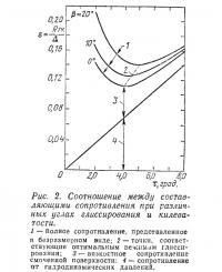 Рис. 2. Соотношение между составляющими сопротивления